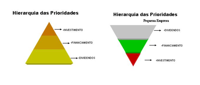 Hierarquia das prioridades